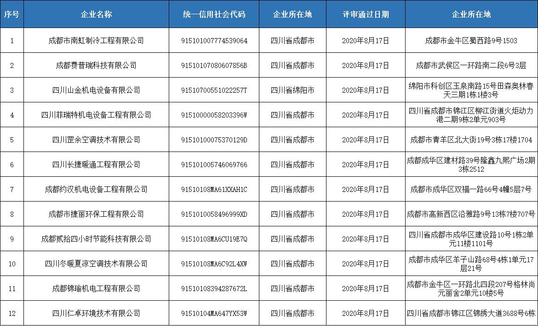 第四期四川省空调通风系统专业清洗资质证书评审意见的公示