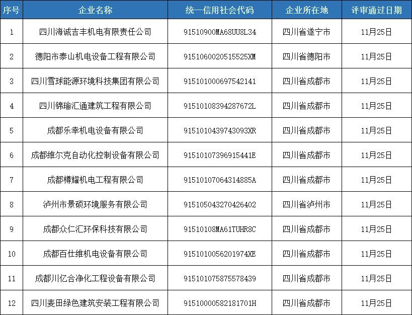 第二期四川省制冷空调维修维保资格证书评审意见的公示