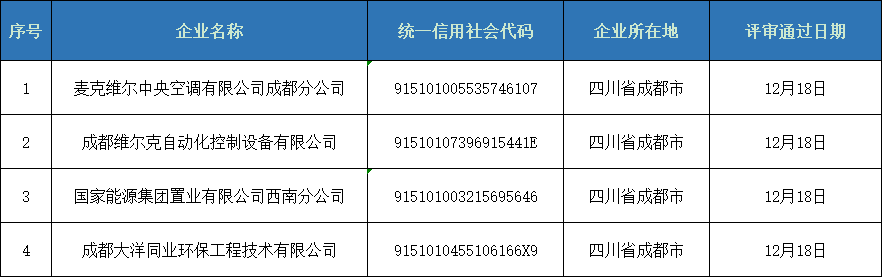 第五期四川省空调通风系统专业清洗资质证书评审意见的公示